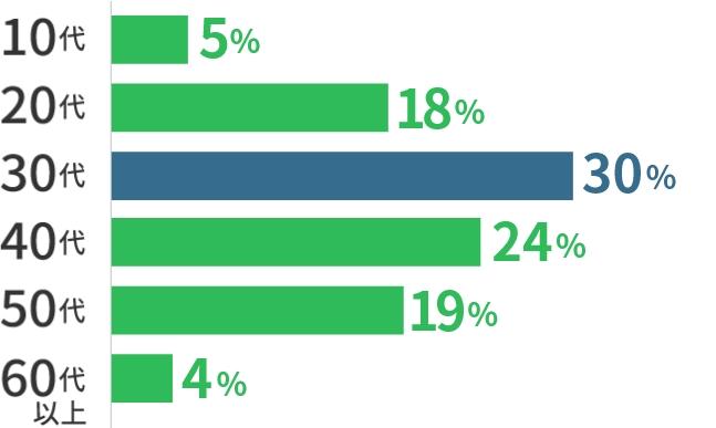 10代5% 20代18% 30代30% 40代24% 50代19% 60代以上4%