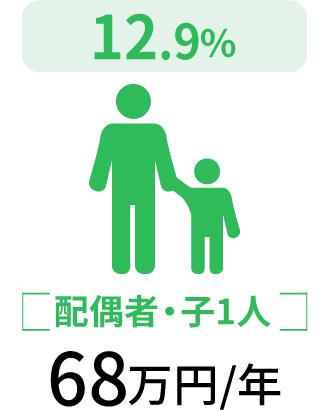 配偶者・子1人68万円/年