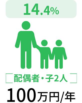 配偶者・子2人100万円/年