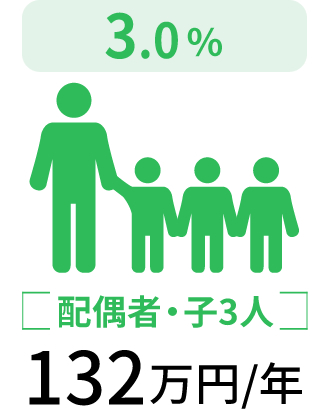 配偶者・子3人132万円/年
