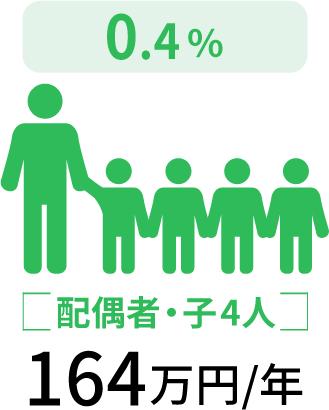 配偶者・子4人164万円/年