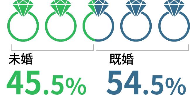 未婚45.5% 既婚54.5%