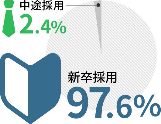 中途2.4% 新卒97.6%