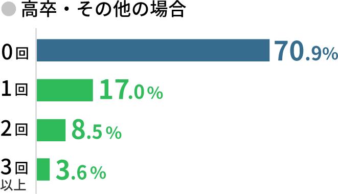 高卒・その他の場合 0回70.9% 1回 17% 2回 8.5% 3回以上3.6%