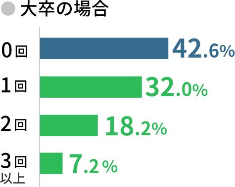 大卒の場合 0回42.6% 1回32% 2回18.2% 3回以上7.2%
