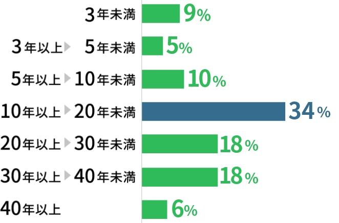 3年未満9% 3年以上5年未満5% 5年以上10年未満10% 10年以上20年未満34% 20年以上30年未満 18% 30年以上40年未満18% 40年以上6%